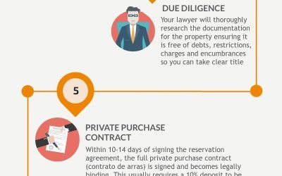 The buying process explained in 8 easy steps
